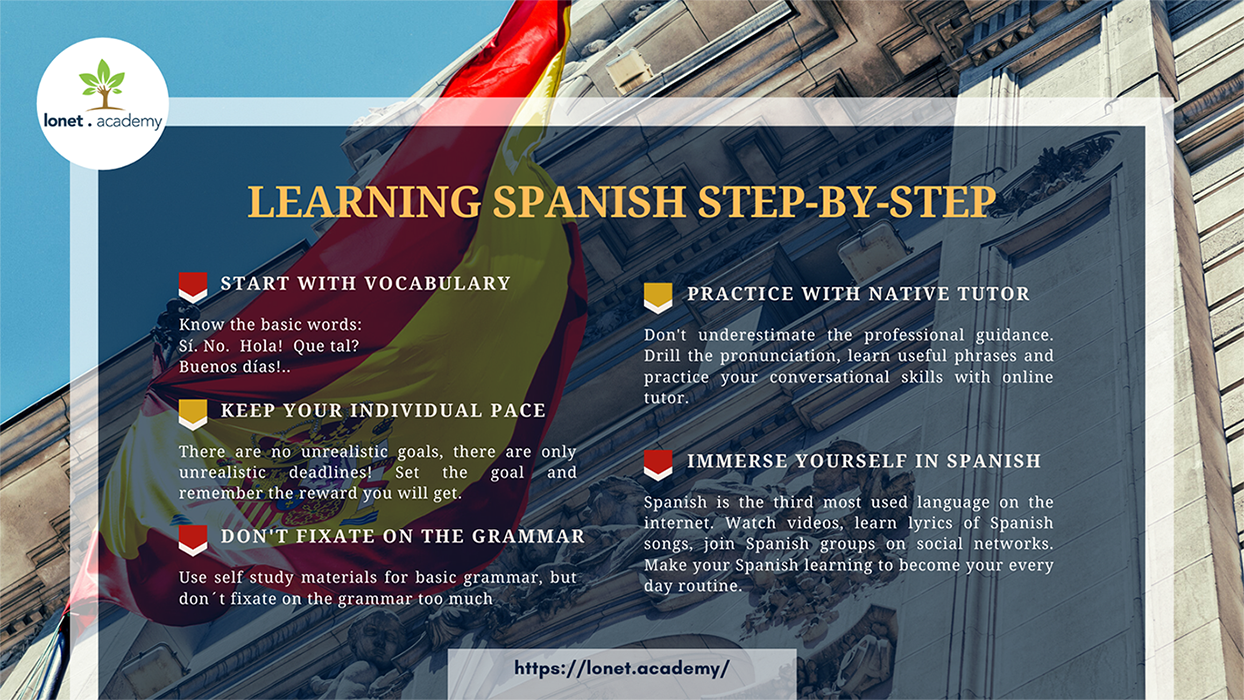 Learn Spanish language fast and easily. Steps recommended by Lonet.Academy Spanish tutors online. Online Spanish classes.